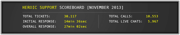 November 2013 Support Statistics