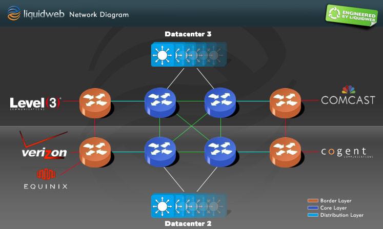 The Liquid Web Network