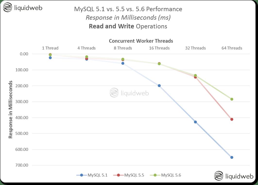 MySQL 5.1 vs. 5.5 vs. 5.6 Performance Comparison - Response in Milliseconds (ms) - Read/Write Operations