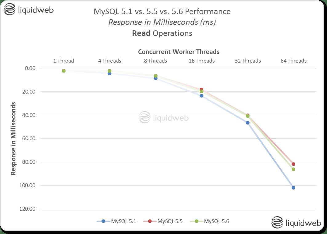 MySQL 5.1 vs. 5.5 vs. 5.6 Performance Comparison - Response in Milliseconds (ms) - Read Operations