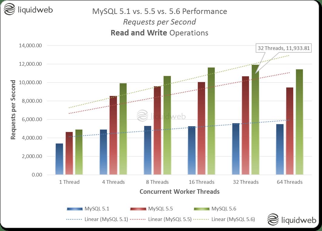 MySQL 5.1 vs. 5.5 vs. 5.6 Performance Comparison - Requests per Second - Read and Write Operations