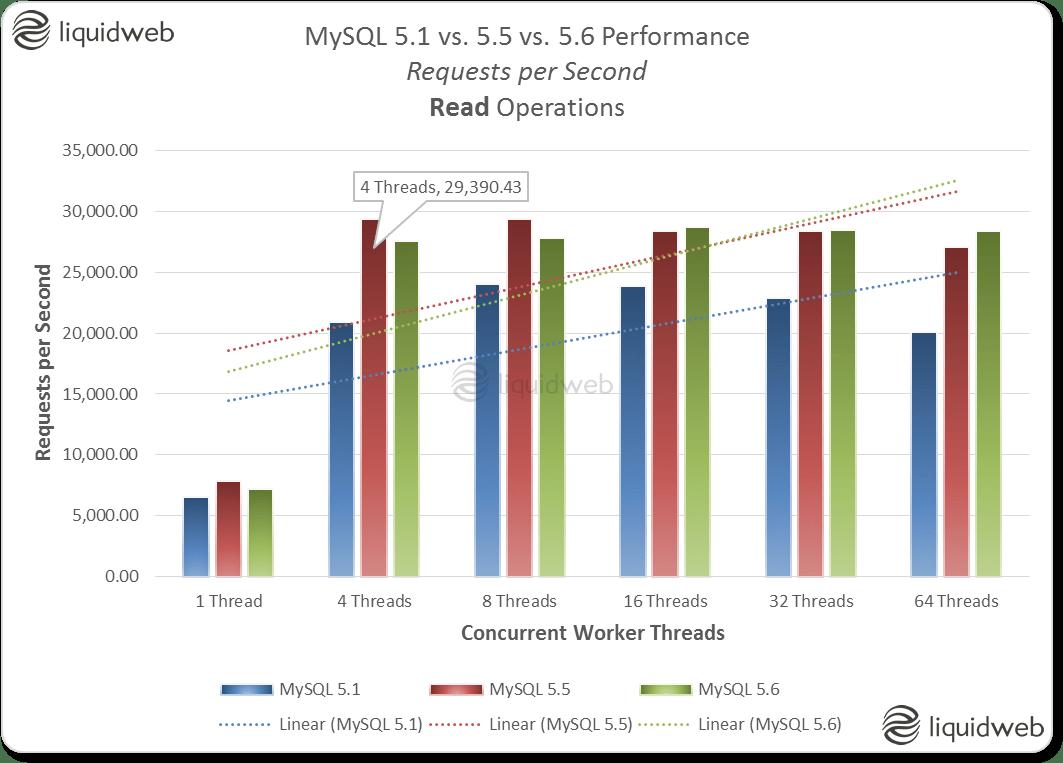MySQL 5.1 vs. 5.5 vs. 5.6 Performance Comparison - Requests per Second - Read Operations