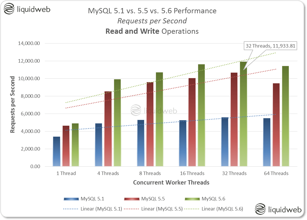 MySQL Performance Comparisons to optimize your vps