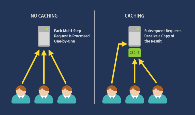 How Caching Speeds Up Your Site