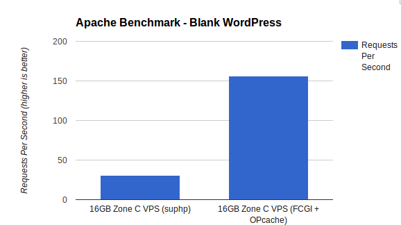 PHP with FCGI and OPcache performed 5 times faster than suPHP in this simpla Apache Benchmark test