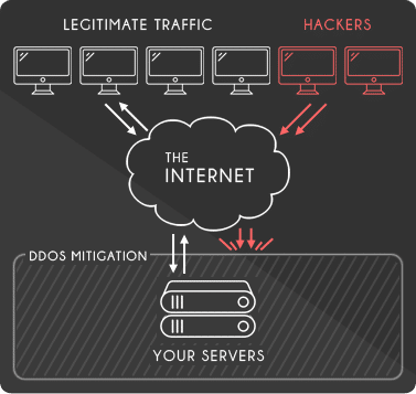 How DDoD Attack Prevention works