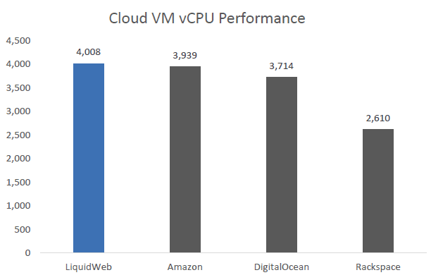 Cloud VM vCPU Performance