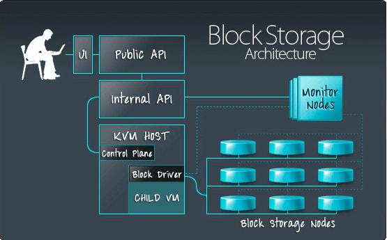 Block Storage Architecture