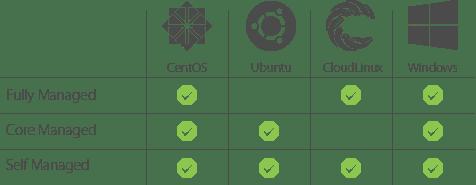 OS options