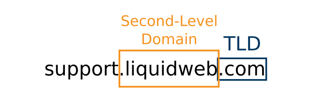 example of second-level domain