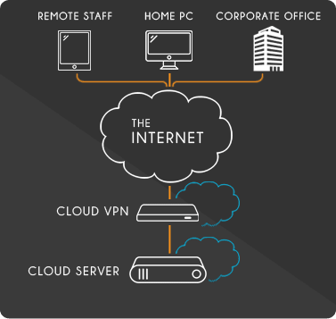 VPN Diagram - Securely connect to your Liquid Web Sever thru a Virtual Private Network