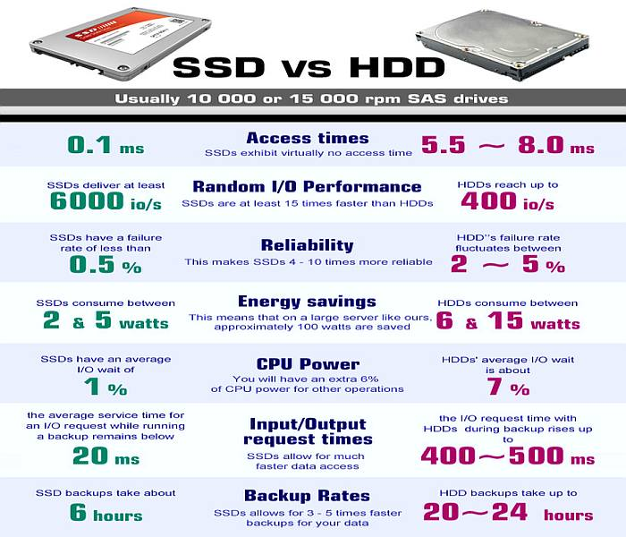SSD power requirements