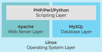 LAMP stack with a scripting layer, web server layer, database layer, and an OS layer