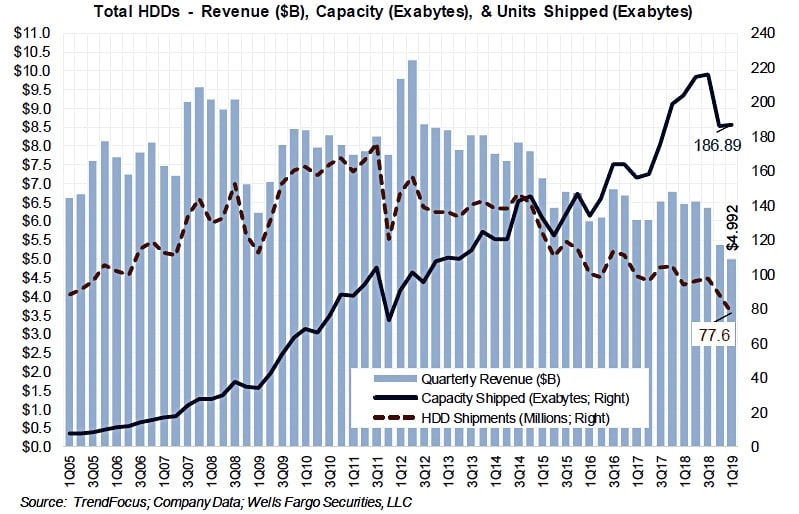 hdds by revenue