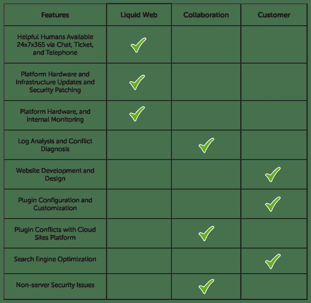Liquid Web Cloud Sites Scope of Support Comparison