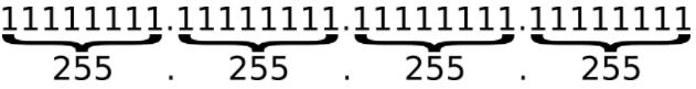 ipv4-binary