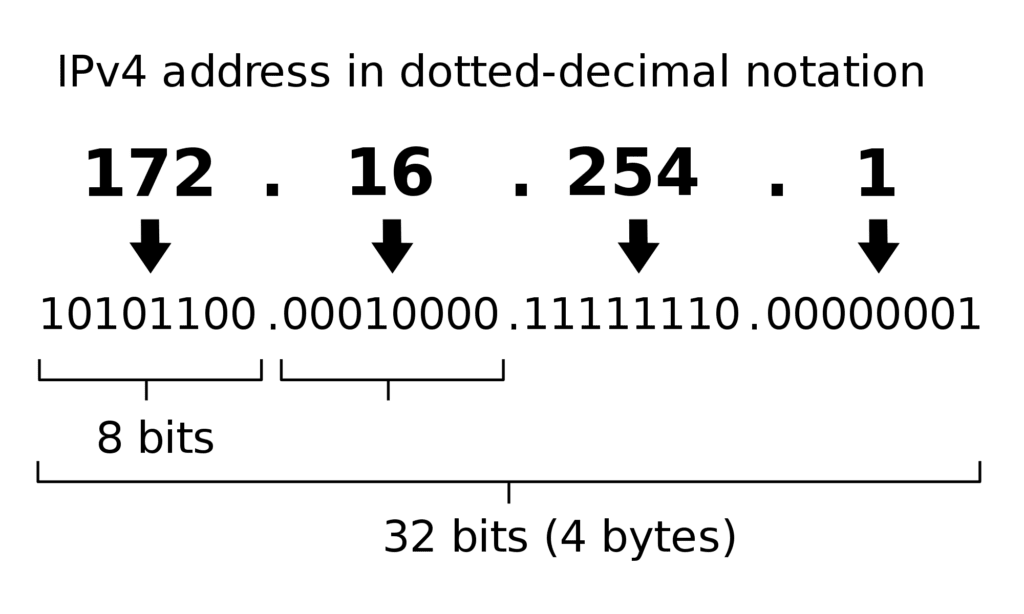 ipv4 address
