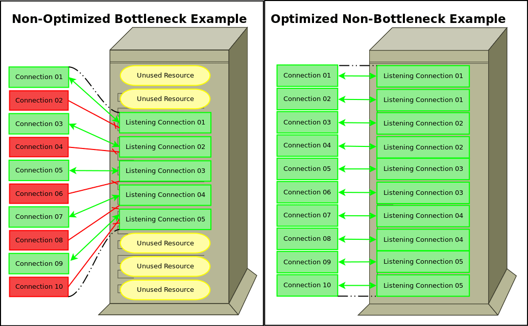 Visual Difference between Optimized and Non-Optimized Database