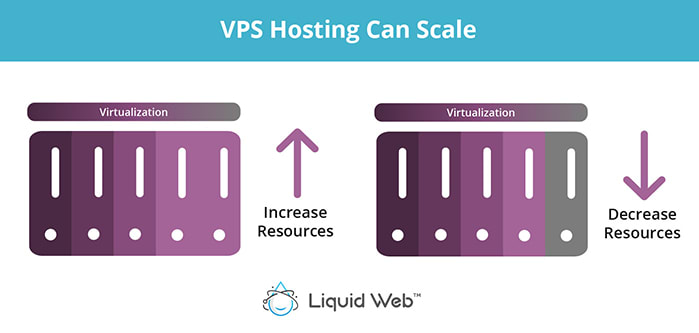 vps hosting can scale