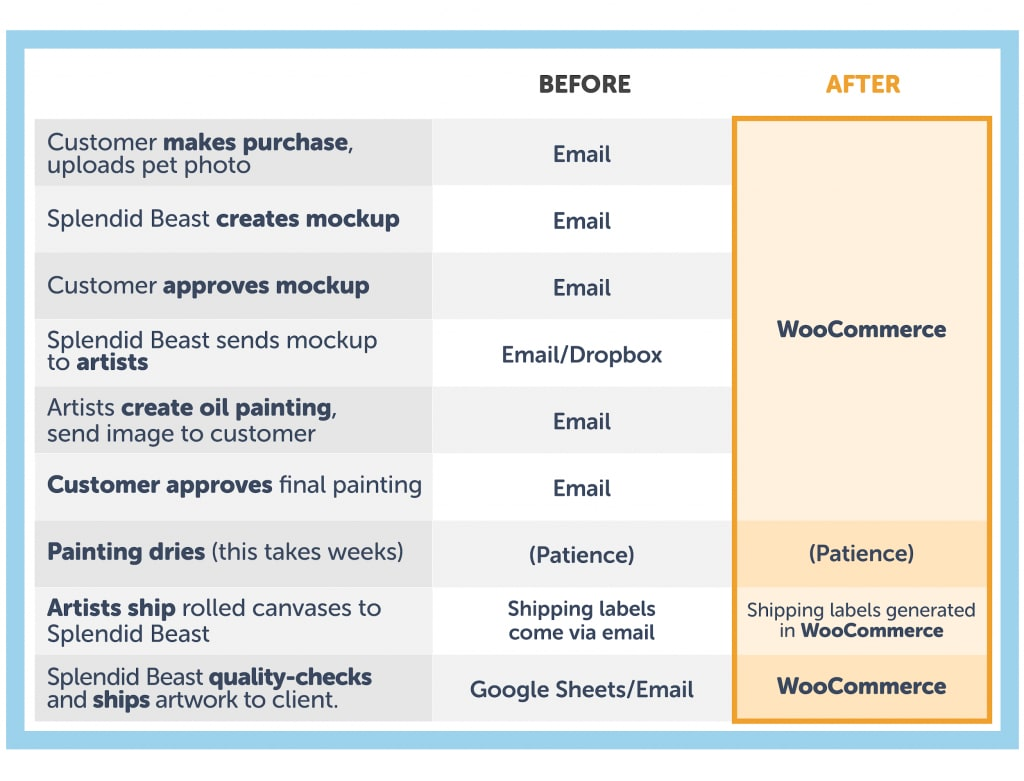 Final 9 step process - before and after shot with WooCommerce automation