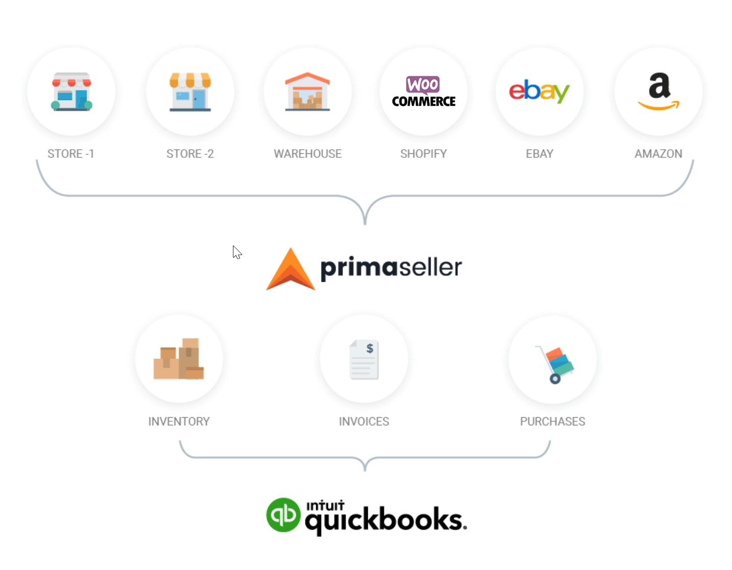 quickbooks and primaseller