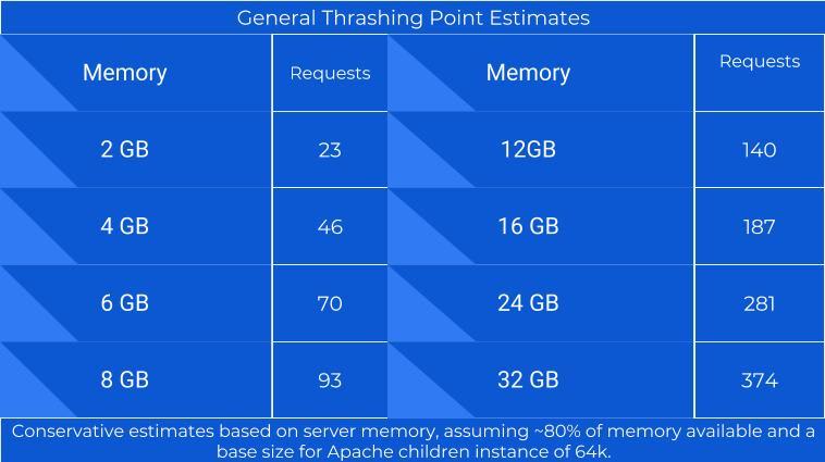 General Thrashing Estimates