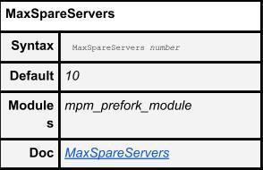 MaxSpareServers