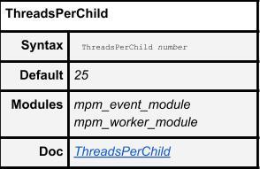 ThreadsPerChild Default Settings