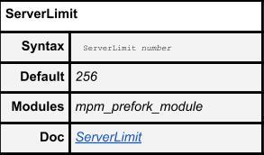 ServerLimit Default Setting