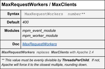 MaxRequestWorkers/MaxClients