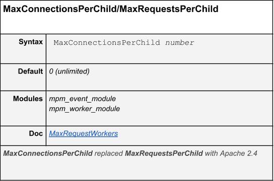 MaxConnectionsPerChild/MaxRequestsPerChild