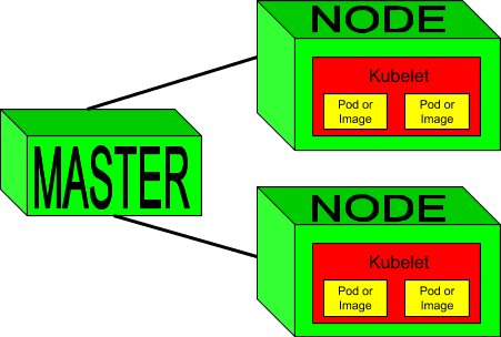 The Master communicates with containers through the worker node.