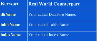 Keywords for Managing Indexes: dbName, tableName, indexName