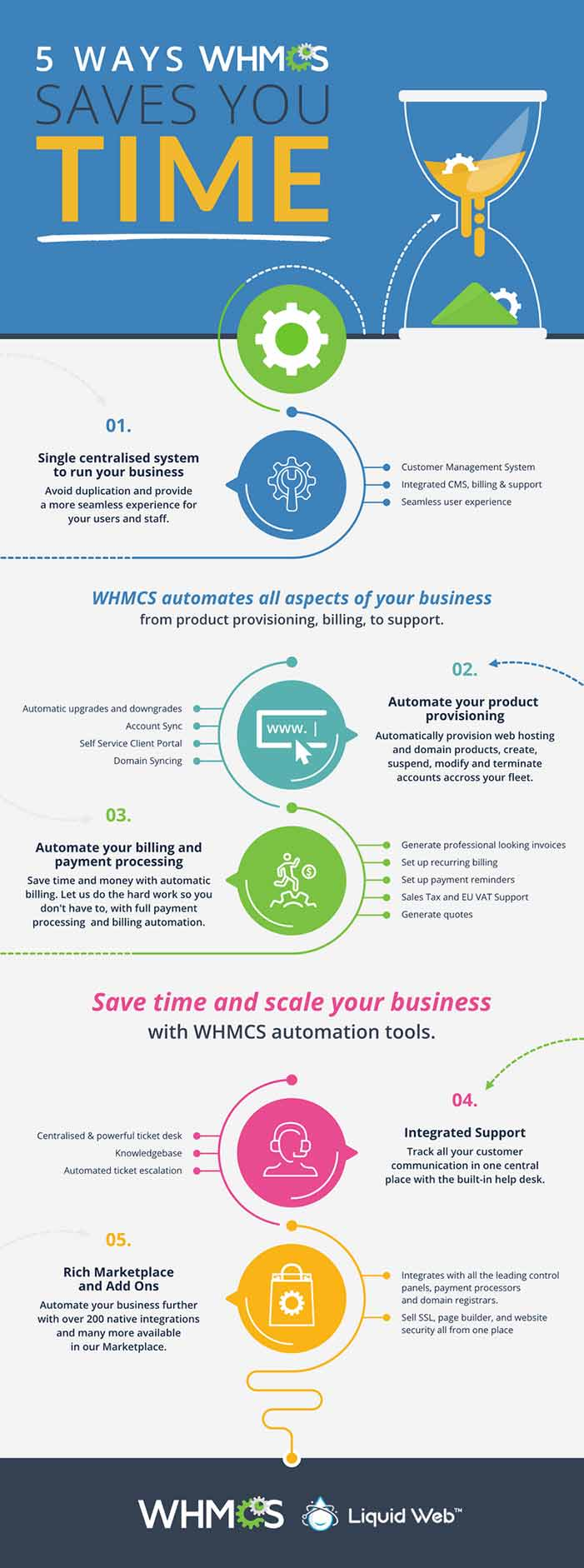 save time with WHMCS