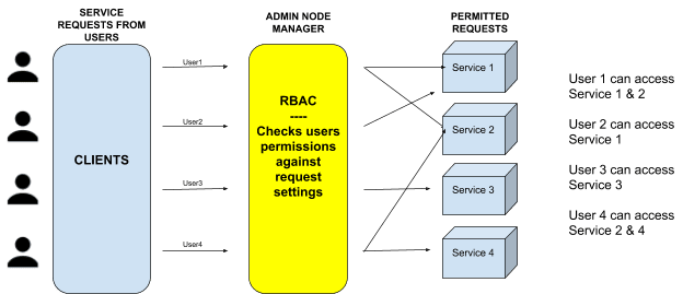 A RoleBinding is a set of config rules that designate a permission set.