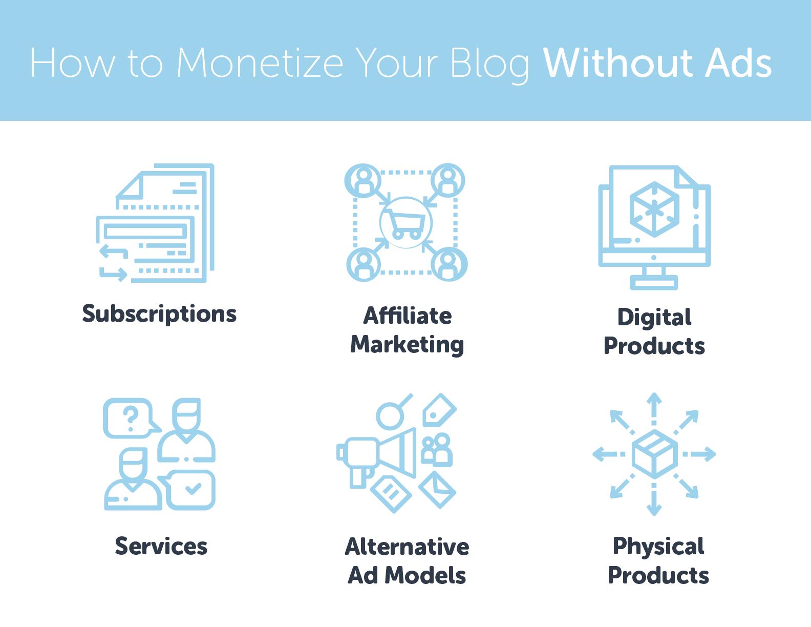 six ways to monetize blog