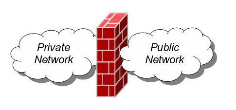 A firewall seperates a private network from a public network.