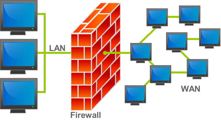 A firewall faces outward towards WAN while the other side faces inward towards a LAN.