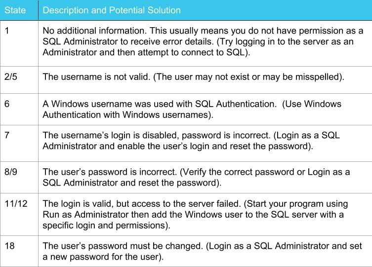 mssql errors and potential solutions