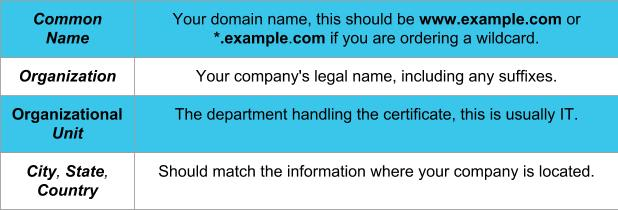 information about the SSL certificate