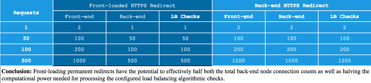 Front-loading permanent redirects have the potential to effectively half both the total back-end node connection counts as well as halving the computational power needed for processing the configured load balancing algorithmic checks.