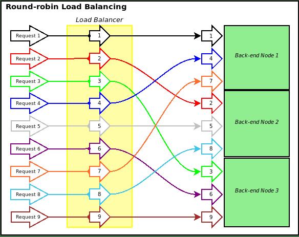 loadbalanced
