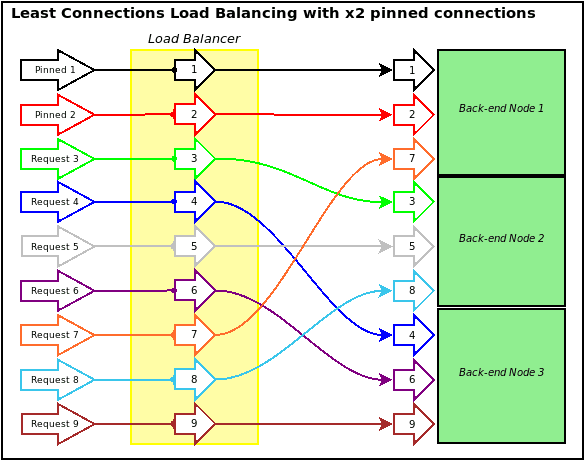 loadbalanced2