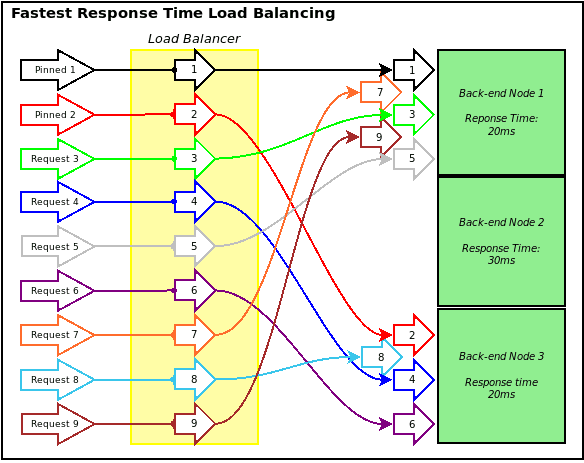 Fastest Response Time Load Balancing