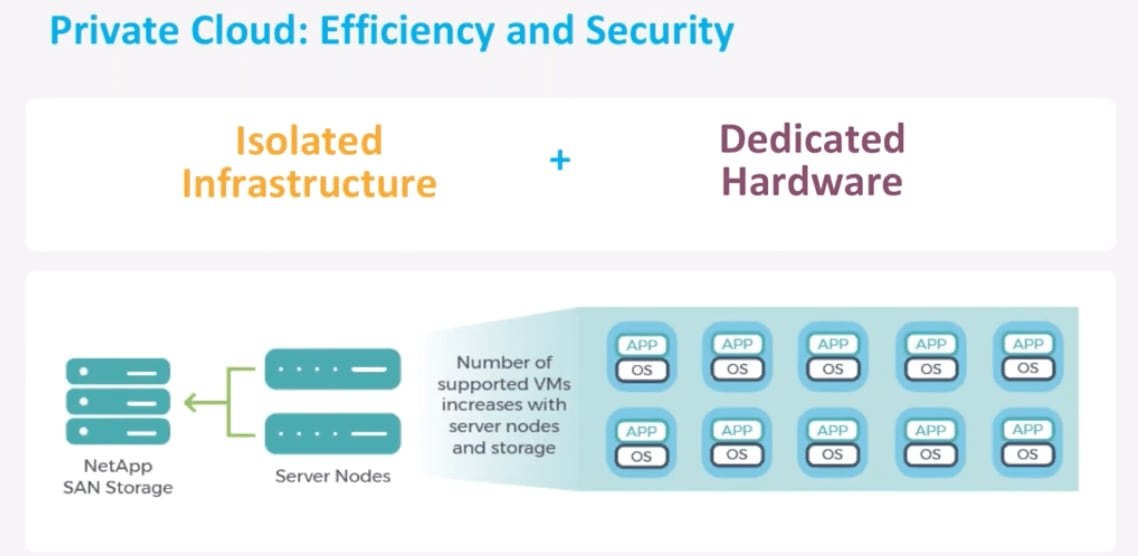 VMware Private Cloud offers efficiency and security through isolated infrastructure and dedicated hardware.