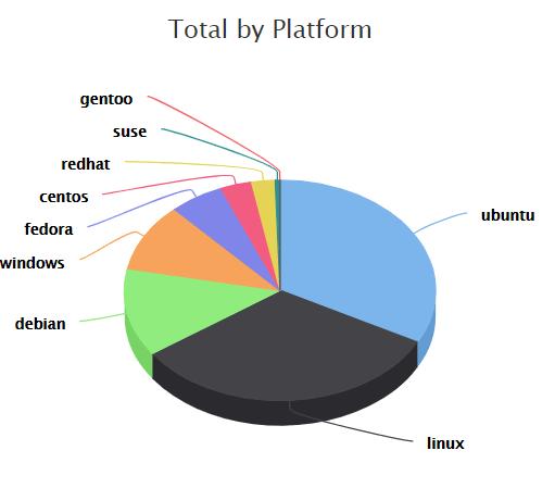 total stats by platform
