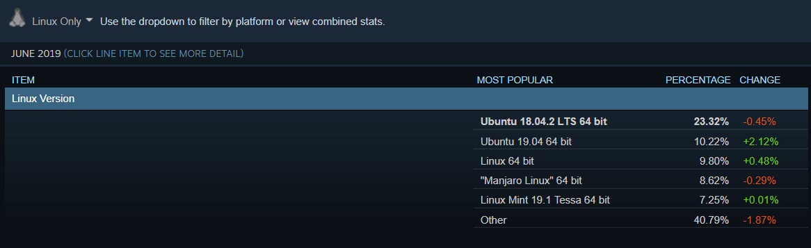 Linux version