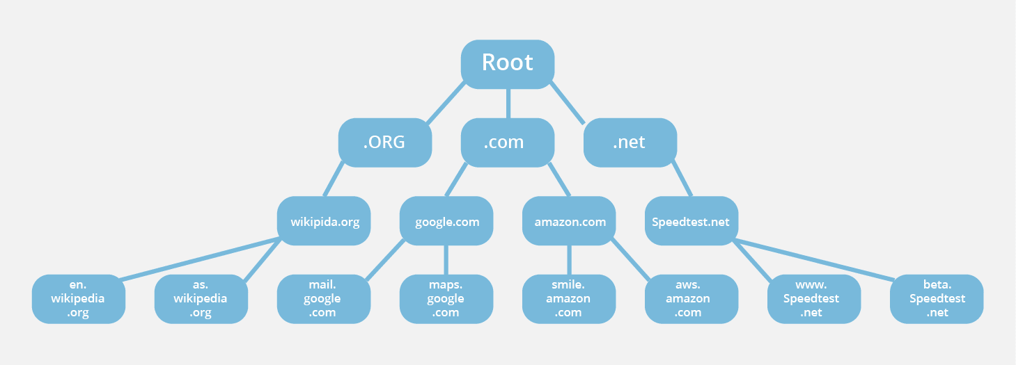dns system example