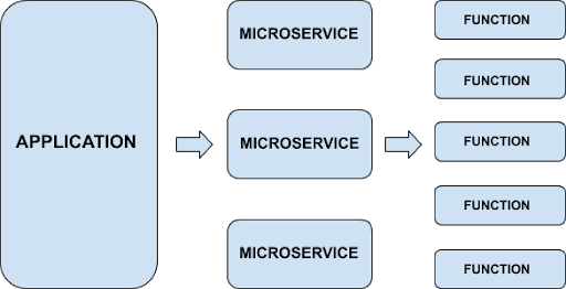 functions as a service