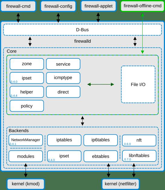 firewalld structure nftables